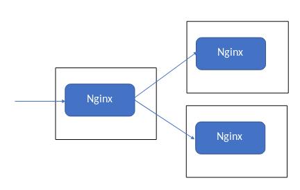 nginxで502 Bad Gatewayになる原因 - ビットハイブ